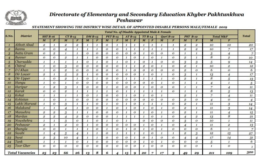 Directorate of Elementary and Secondary Education Khyber Pakhtunkhwa Peshawar jobs