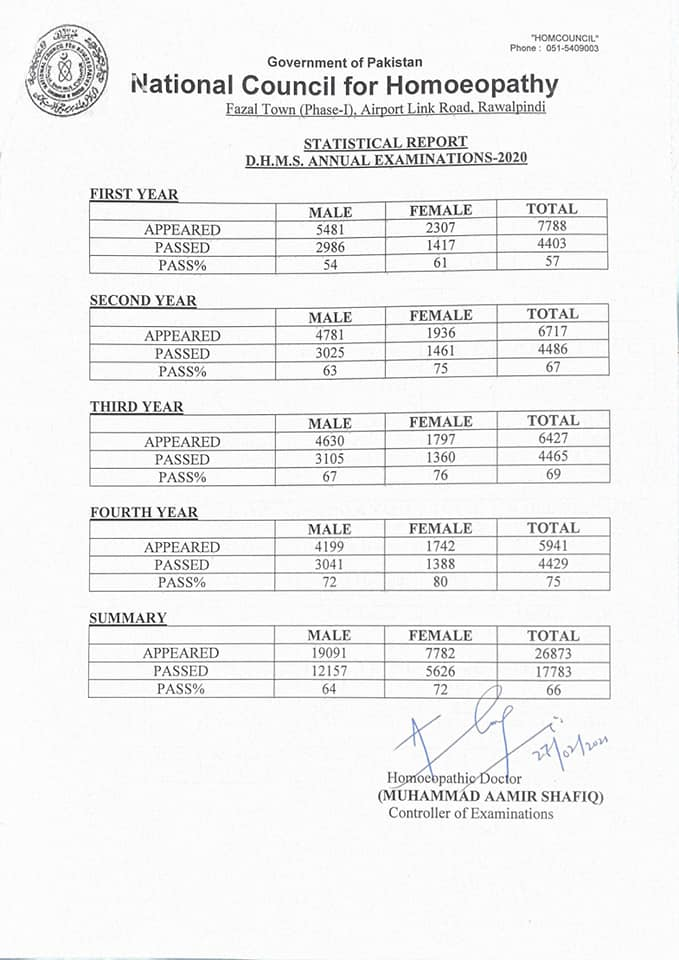 NCH DHMS annual Result 2020