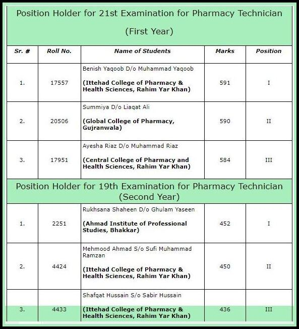 Pharmacy Technician 21st First Year & 19th Second Year (Annual + Supplementary) Result 2021